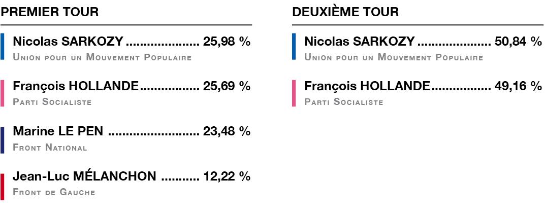 résultat des présidentielles 2012